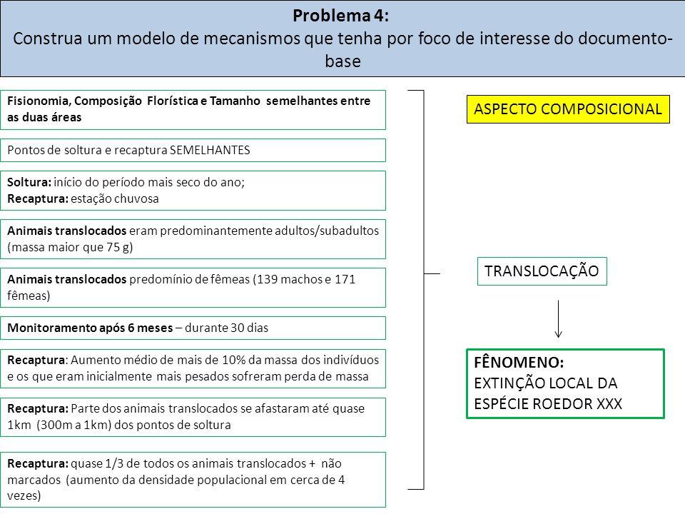 Problema 4: Construa um modelo de mecanismos que tenha por foco de interesse do documento- base FÊNOMENO: EXTINÇÃO LOCAL DA ESPÉCIE ROEDOR XXX Pontos