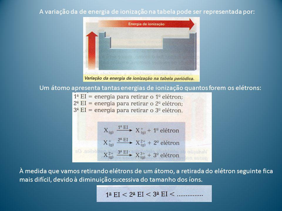 AFINIDADE ELETRÔNICA OU ELETROAFINIDADE É a energia associada à entrada de um elétron num átomo isolado.