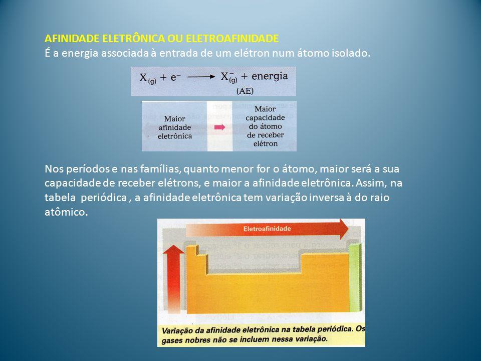 ELETRONEGATIVIDADE É a tendência que os átomos possuem de atraírem os elétrons para perto de si em uma ligação química.