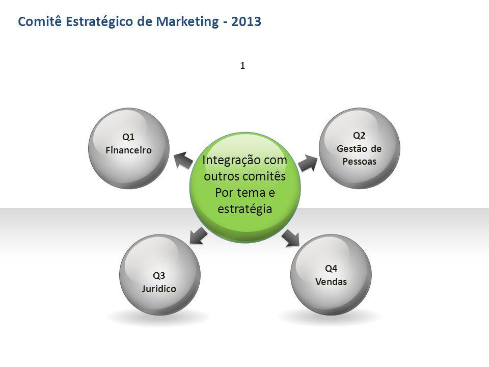 Integração com outros comitês Por tema e estratégia Q3 Juridico Q1 Financeiro 1 Q2 Gestão de Pessoas Q4 Vendas Comitê Estratégico de Marketing - 2013