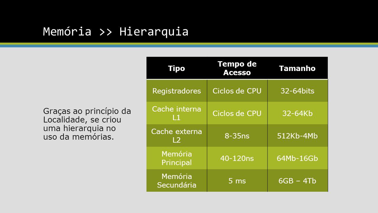 Memória >> Hierarquia Tipo Tempo de Acesso Tamanho RegistradoresCiclos de CPU32-64bits Cache interna L1 Ciclos de CPU32-64Kb Cache externa L2 8-35ns512Kb-4Mb Memória Principal 40-120ns64Mb-16Gb Memória Secundária 5 ms6GB – 4Tb Graças ao princípio da Localidade, se criou uma hierarquia no uso da memórias.