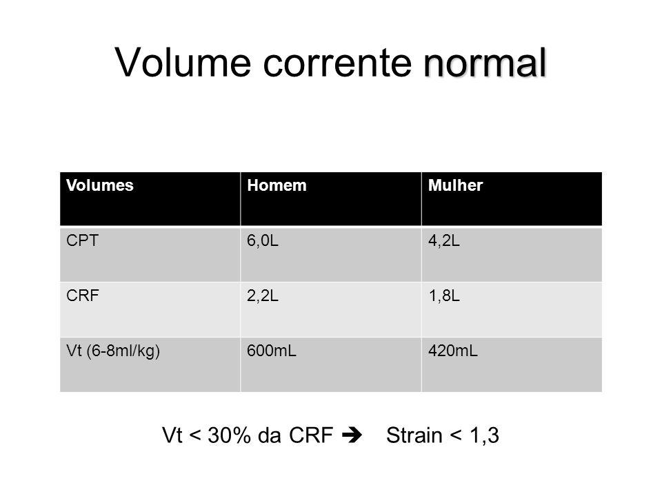 normal Volume corrente normal Vt < 30% da CRF  Strain < 1,3 VolumesHomemMulher CPT6,0L4,2L CRF2,2L1,8L Vt (6-8ml/kg)600mL420mL