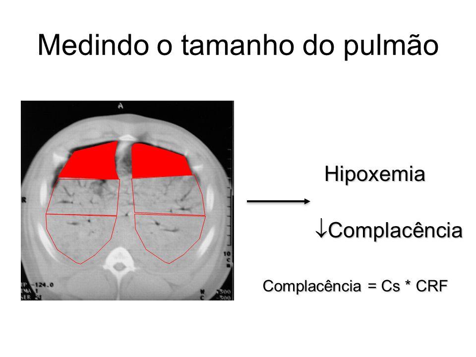Medindo o tamanho do pulmão Hipoxemia  Complacência Complacência = Cs * CRF