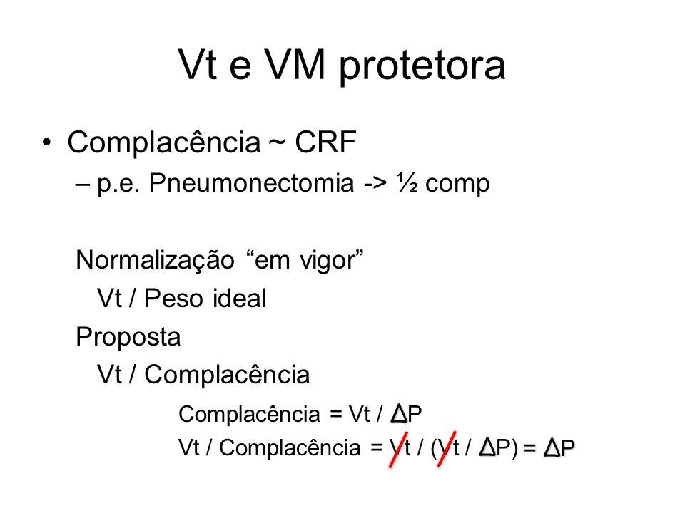"""Vt e VM protetora Complacência ~ CRF –p.e. Pneumonectomia -> ½ comp Normalização """"em vigor"""" Vt / Peso ideal Proposta Vt / Complacência Δ Complacência"""