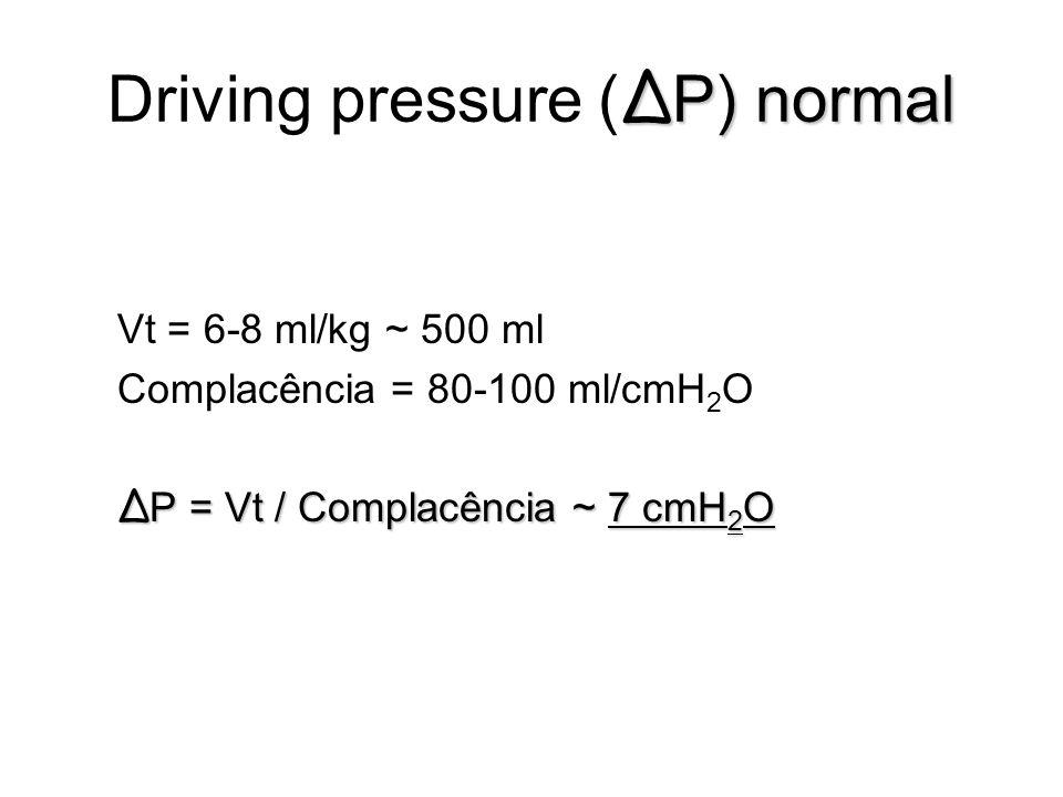 Δ P) normal Driving pressure ( Δ P) normal Vt = 6-8 ml/kg ~ 500 ml Complacência = 80-100 ml/cmH 2 O Δ P = Vt / Complacência ~ 7 cmH 2 O