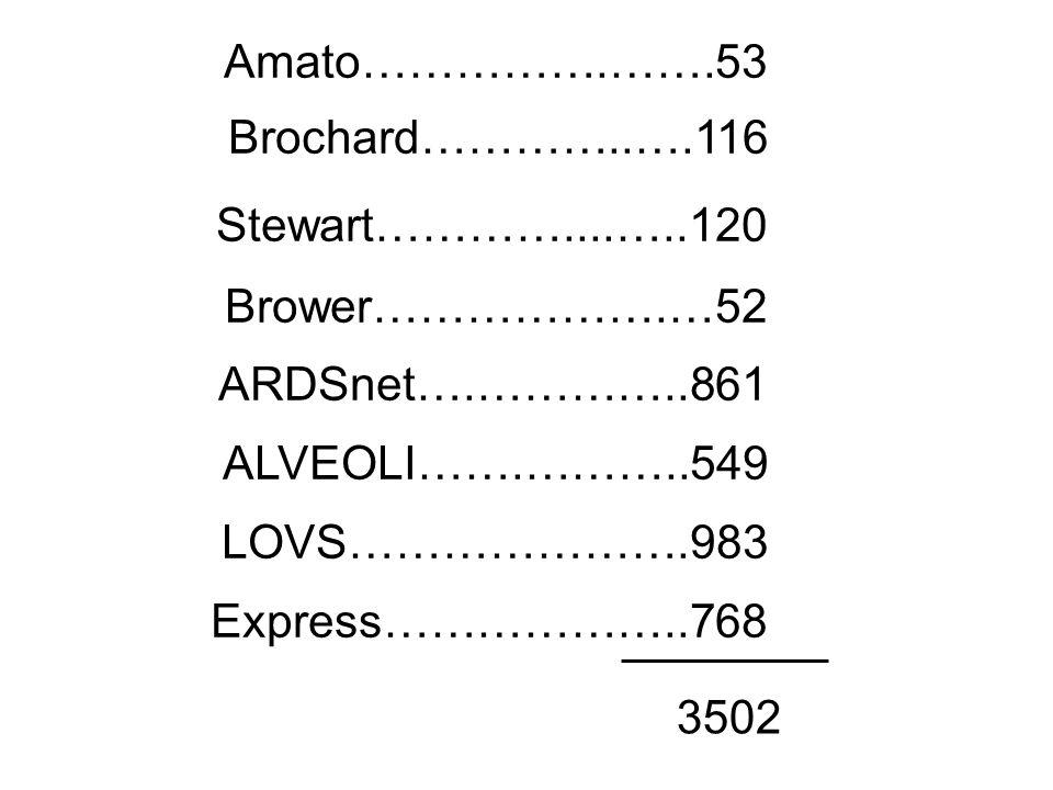 Amato…………….…….53 Brochard…………..….116 Stewart…………....…..120 Brower……………….…52 ARDSnet….…………..861 ALVEOLI…….………..549 LOVS………………….983 Express………………..768 3