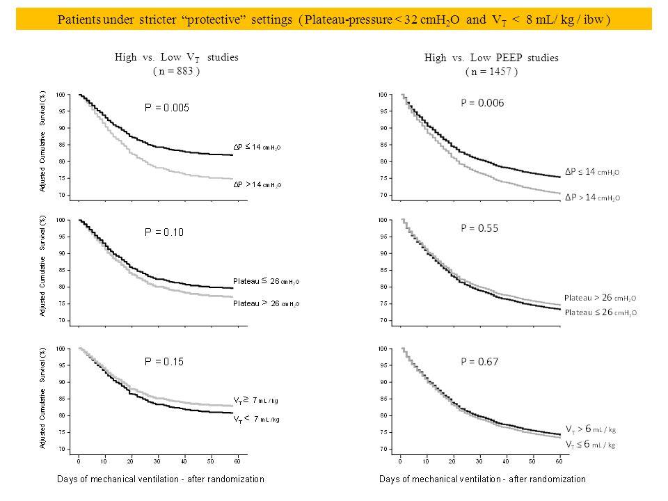 "High vs. Low V T studies ( n = 883 ) High vs. Low PEEP studies ( n = 1457 ) Patients under stricter ""protective"" settings ( Plateau-pressure < 32 cmH"