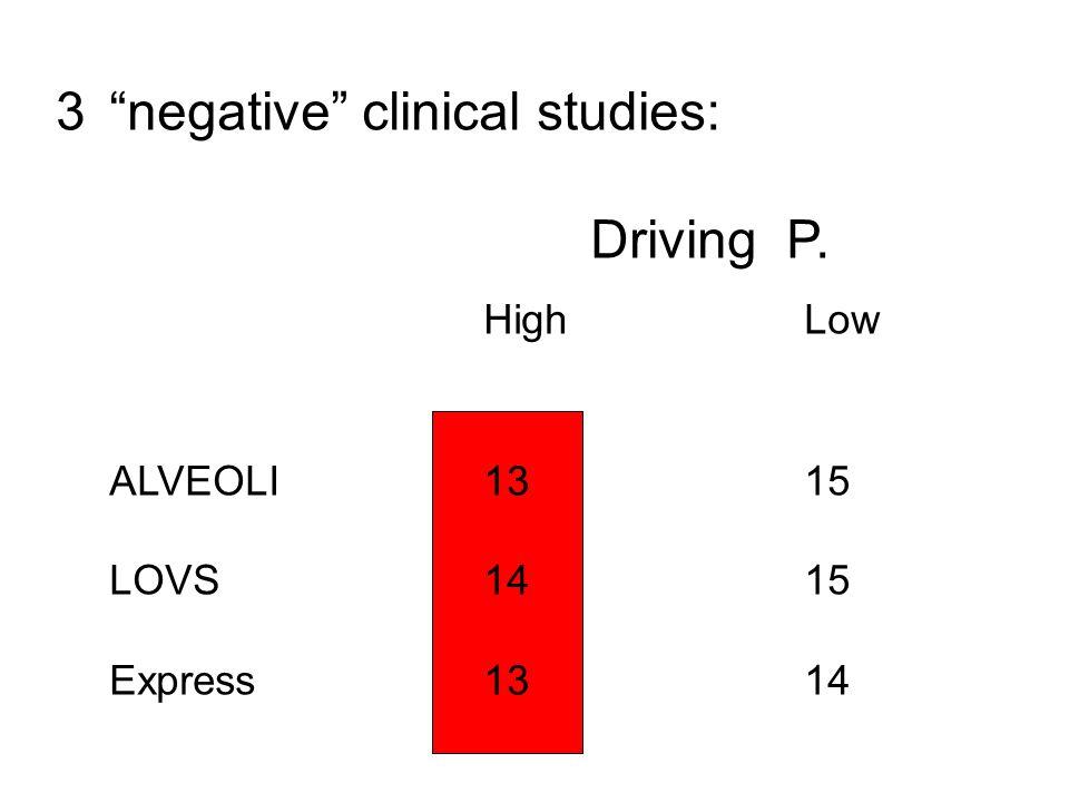 3 negative clinical studies: Driving P. High Low ALVEOLI1315 LOVS1415 Express1314