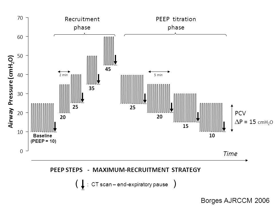 Time 0 10 20 30 40 50 60 70 PCV  P = 15 cmH 2 O 25 PEEP STEPS - MAXIMUM-RECRUITMENT STRATEGY Airway Pressure (cmH 2 O) Recruitment phase 25 20 Baseli