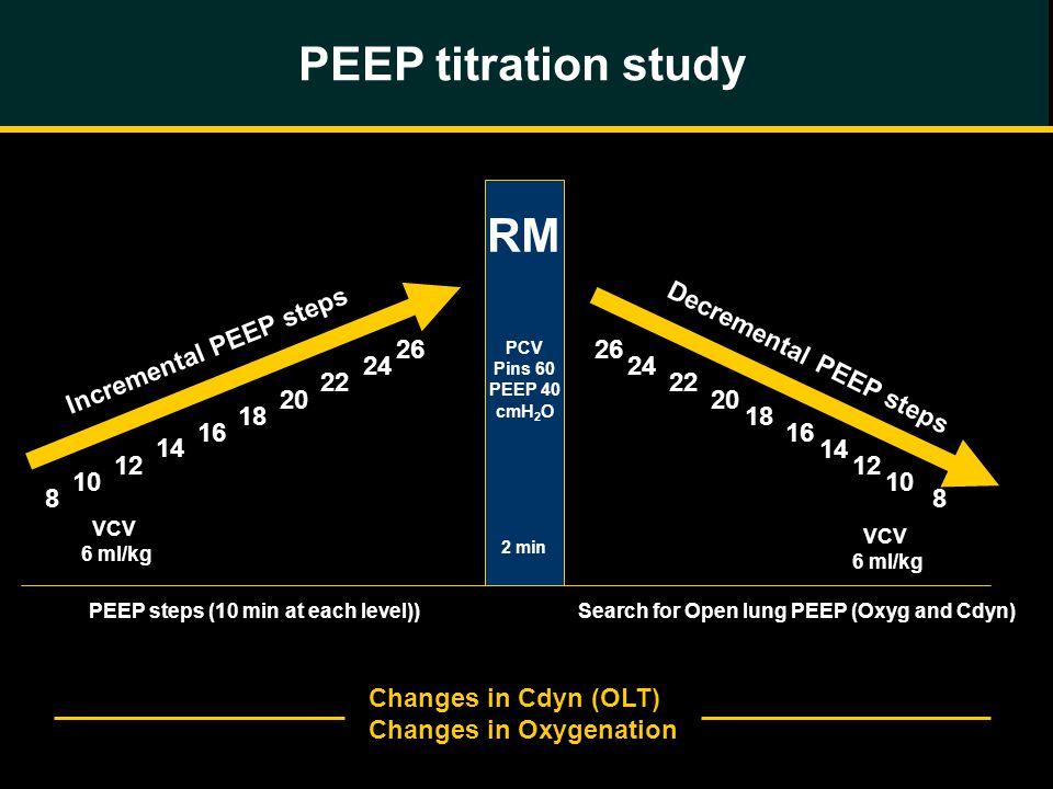 PEEP titration study RM PCV Pins 60 PEEP 40 cmH 2 O 2 min Incremental PEEP steps Decremental PEEP steps VCV 6 ml/kg 8 26 10 12 14 16 18 20 22 24 PEEP