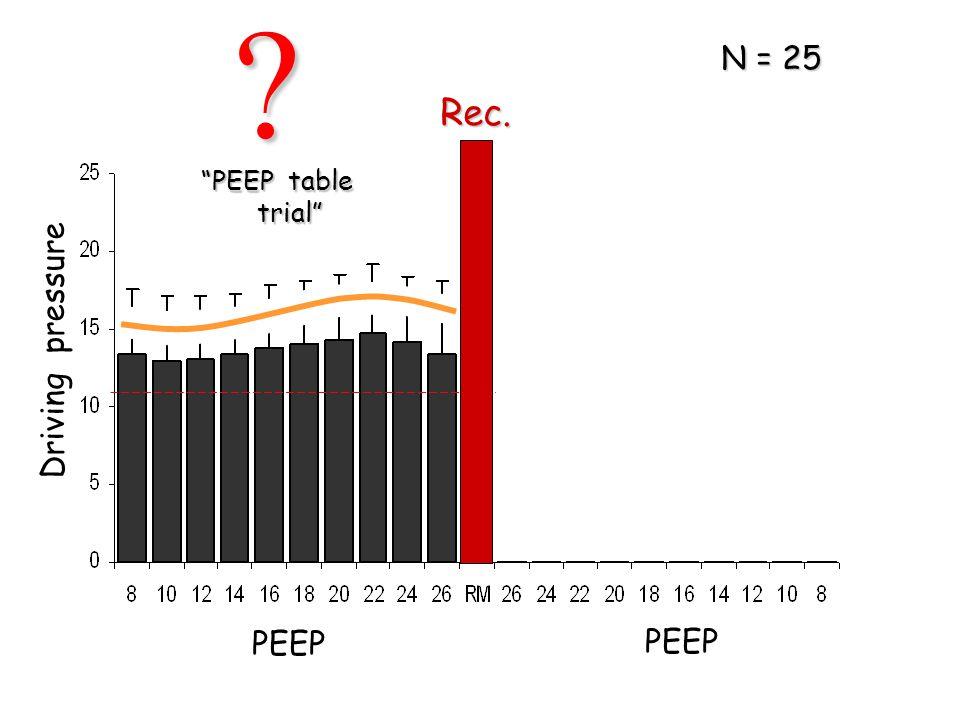 """Driving pressure PEEP Rec. """"PEEP table trial"""" trial"""" N = 25 ?"""