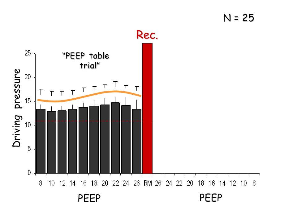 """Driving pressure PEEP Rec. """"PEEP table trial"""" trial"""" N = 25"""
