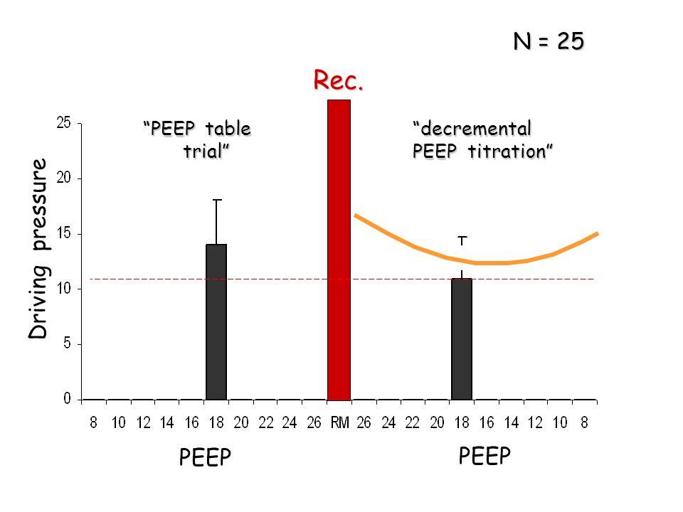 """Driving pressure PEEP Rec. """"PEEP table trial"""" trial""""""""decremental PEEP titration"""" N = 25"""