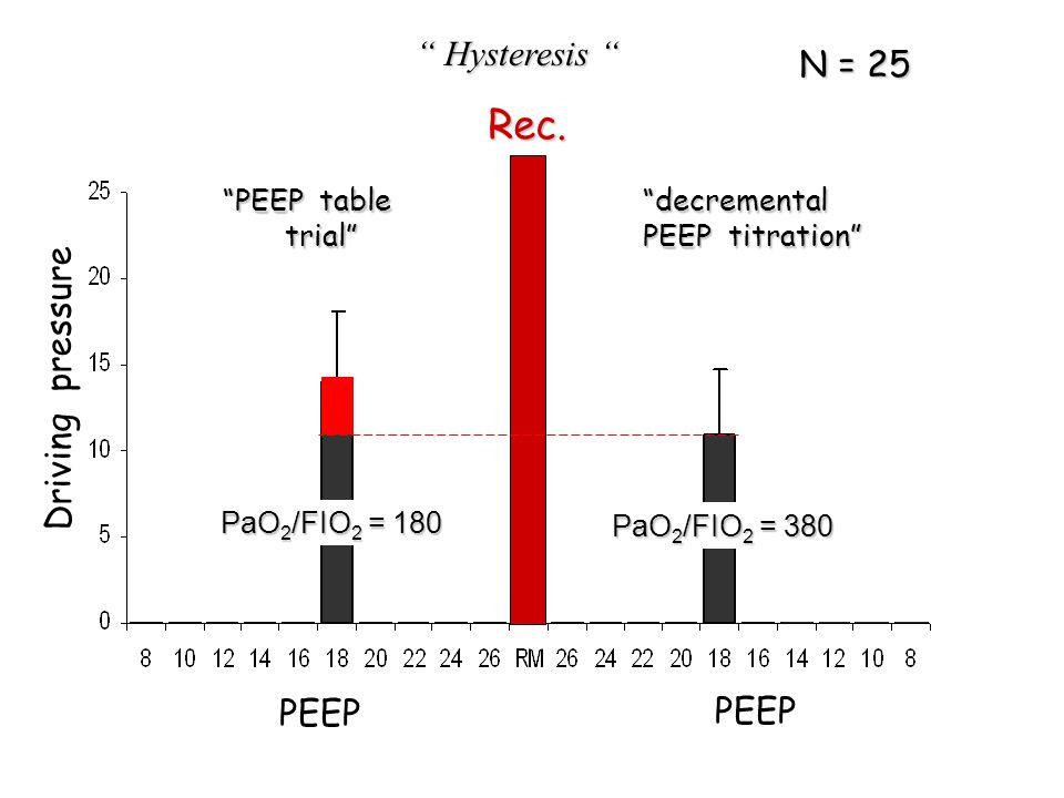 "Driving pressure PEEP Rec. "" Hysteresis "" ""PEEP table trial"" trial""""decremental PEEP titration"" PaO 2 /FIO 2 = 180 PaO 2 /FIO 2 = 380 N = 25"