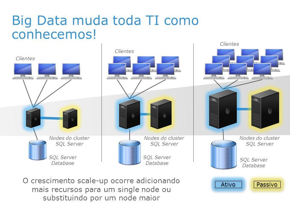 Big Data muda toda TI como conhecemos! Nodes do cluster SQL Server Clientes SQL Server Database Passivo O crescimento scale-up ocorre adicionando mais