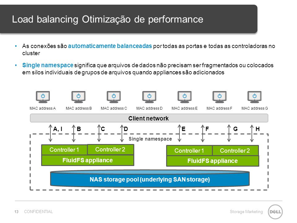 CONFIDENTIALStorage Marketing 13 Load balancing Otimização de performance As conexões são automaticamente balanceadas por todas as portas e todas as controladoras no cluster Single namespace significa que arquivos de dados não precisam ser fragmentados ou colocados em silos individuais de grupos de arquivos quando appliances são adicionados Single namespace Controller 1 Controller 2 FluidFS appliance Controller 1 Controller 2 FluidFS appliance NAS storage pool (underlying SAN storage) BCDEFGHA, I MAC address AMAC address GMAC address FMAC address EMAC address DMAC address CMAC address B Client network