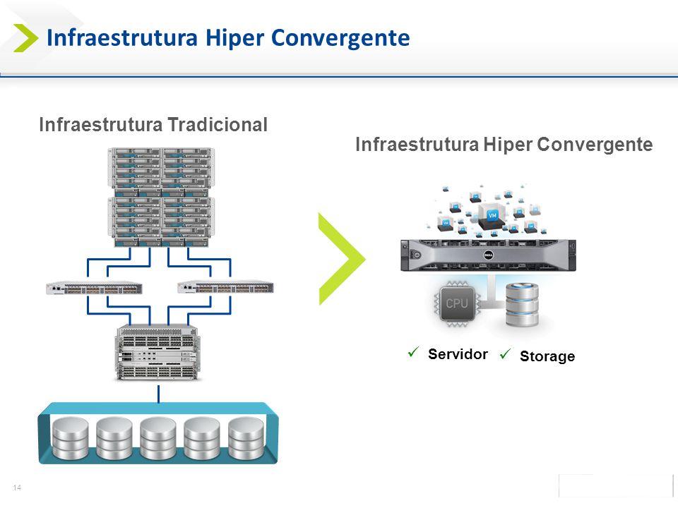 14 Infraestrutura Hiper Convergente Infraestrutura Tradicional Infraestrutura Hiper Convergente Servidor Storage