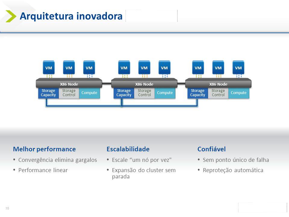 15 Arquitetura inovadora da Nutanix VMVMVM Storage Capacity Storage Control Compute X86 Node VMVMVM Storage Capacity Storage Control Compute X86 Node