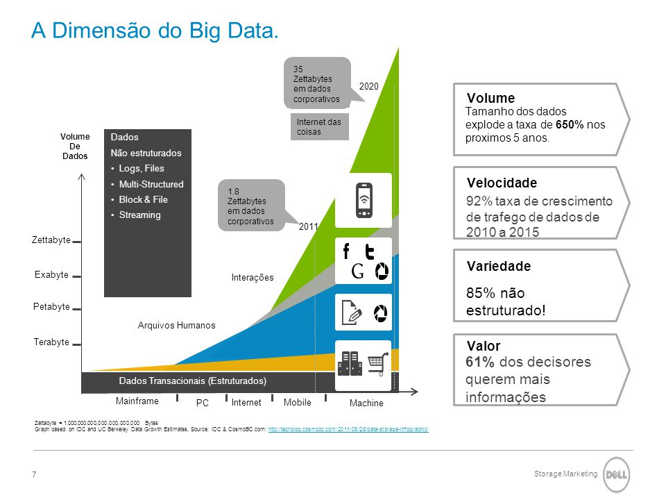 Storage Marketing 7 A Dimensão do Big Data.