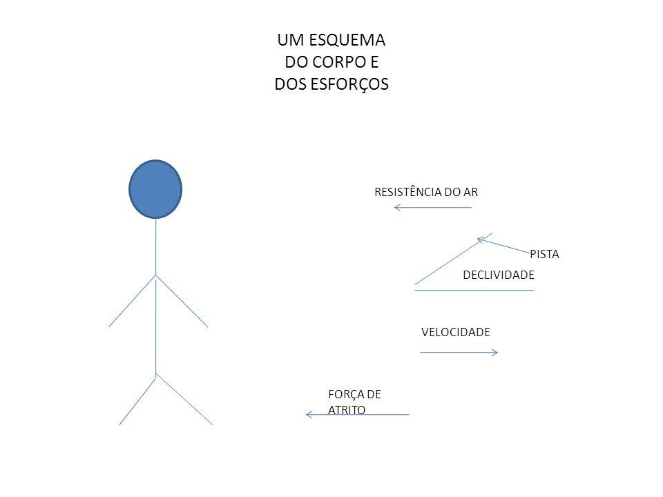 UM ESQUEMA DO CORPO E DOS ESFORÇOS FORÇA DE ATRITO VELOCIDADE RESISTÊNCIA DO AR PISTA DECLIVIDADE