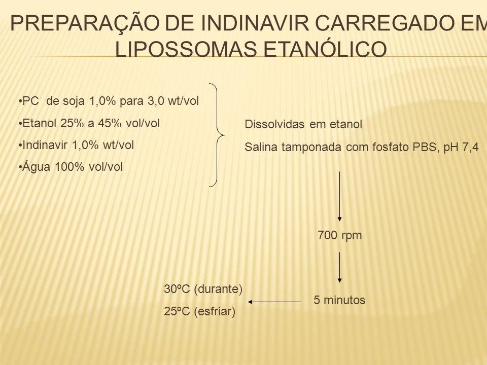 PREPARAÇÃO DE INDINAVIR CARREGADO EM LIPOSSOMAS ETANÓLICO PC de soja 1,0% para 3,0 wt/vol Etanol 25% a 45% vol/vol Indinavir 1,0% wt/vol Água 100% vol/vol Dissolvidas em etanol Salina tamponada com fosfato PBS, pH 7,4 700 rpm 5 minutos 30ºC (durante) 25ºC (esfriar)