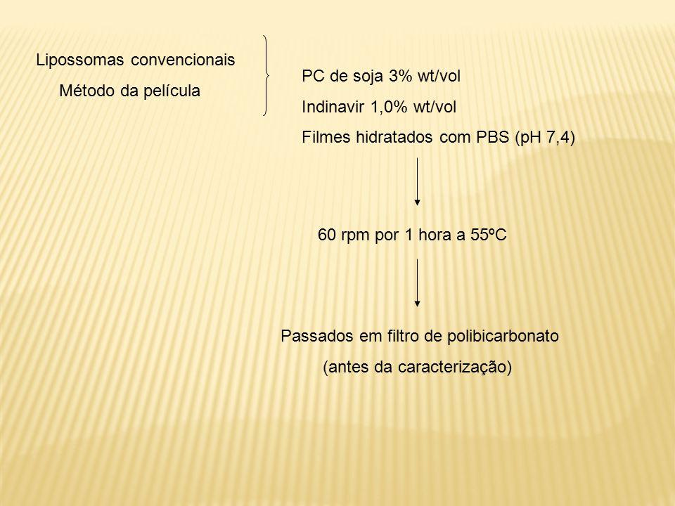 Lipossomas convencionais Método da película PC de soja 3% wt/vol Indinavir 1,0% wt/vol Filmes hidratados com PBS (pH 7,4) 60 rpm por 1 hora a 55ºC Passados em filtro de polibicarbonato (antes da caracterização)