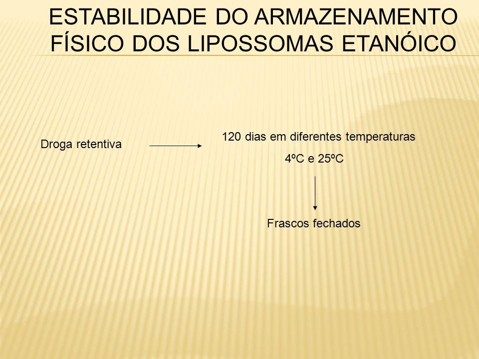ESTABILIDADE DO ARMAZENAMENTO FÍSICO DOS LIPOSSOMAS ETANÓICO Droga retentiva 120 dias em diferentes temperaturas 4ºC e 25ºC Frascos fechados