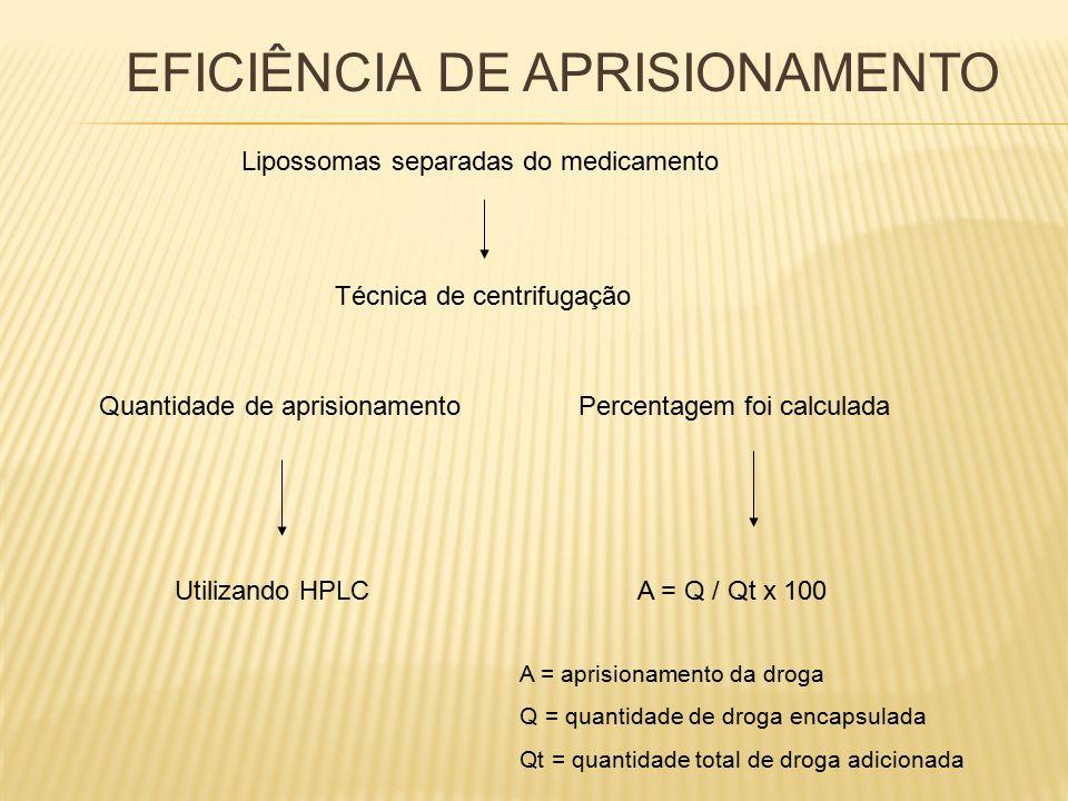 EFICIÊNCIA DE APRISIONAMENTO Lipossomas separadas do medicamento Técnica de centrifugação Quantidade de aprisionamento Utilizando HPLC Percentagem foi calculada A = Q / Qt x 100 A = aprisionamento da droga Q = quantidade de droga encapsulada Qt = quantidade total de droga adicionada