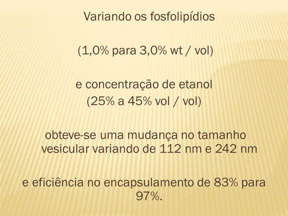 Variando os fosfolipídios (1,0% para 3,0% wt / vol) e concentração de etanol (25% a 45% vol / vol) obteve-se uma mudança no tamanho vesicular variando de 112 nm e 242 nm e eficiência no encapsulamento de 83% para 97%.