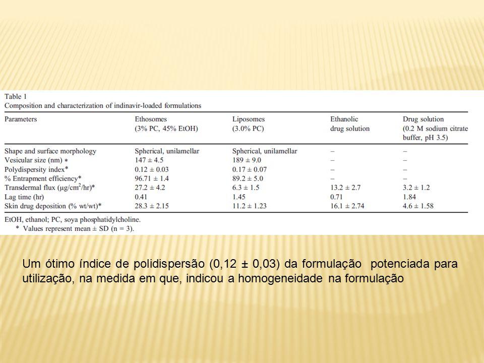 Um ótimo índice de polidispersão (0,12 ± 0,03) da formulação potenciada para utilização, na medida em que, indicou a homogeneidade na formulação