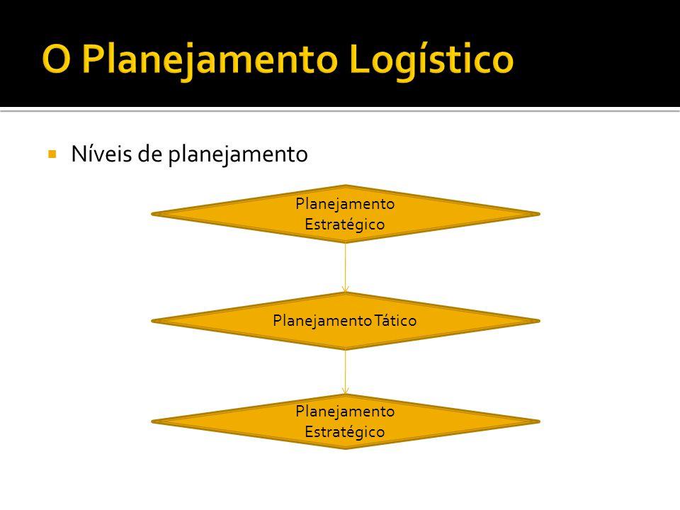  Níveis de planejamento Planejamento Estratégico Planejamento Tático Planejamento Estratégico
