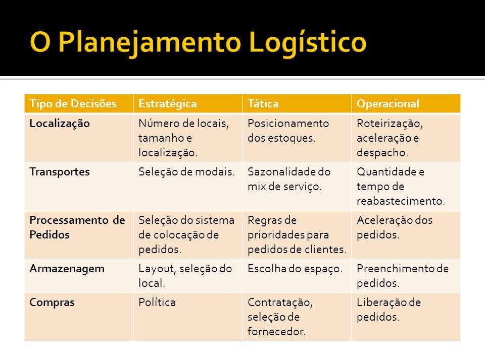 Tipo de DecisõesEstratégicaTáticaOperacional LocalizaçãoNúmero de locais, tamanho e localização. Posicionamento dos estoques. Roteirização, aceleração