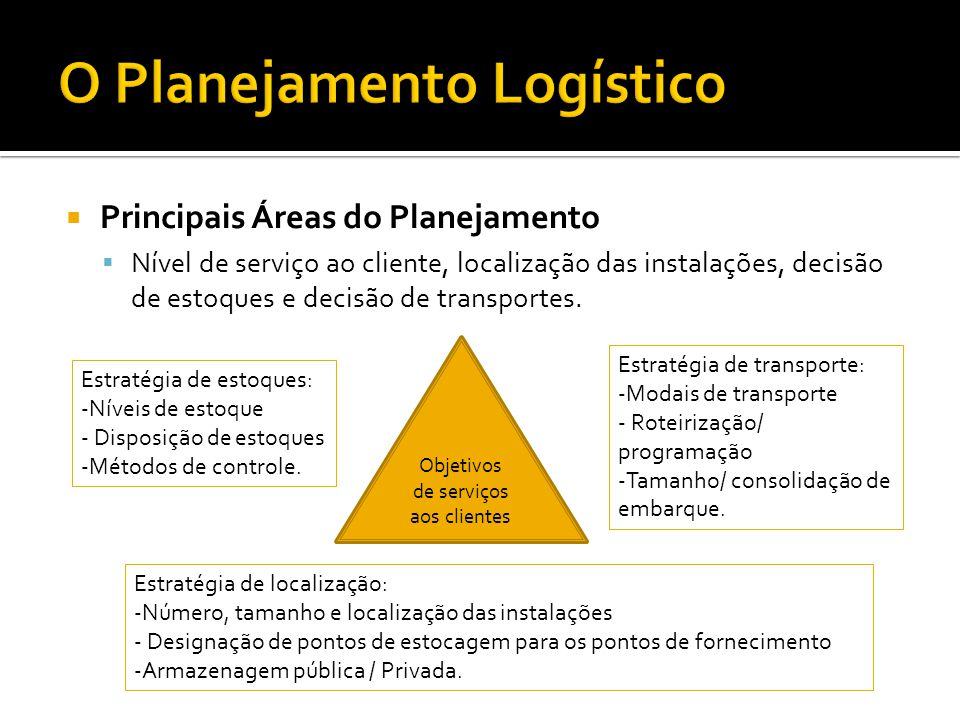  Principais Áreas do Planejamento  Nível de serviço ao cliente, localização das instalações, decisão de estoques e decisão de transportes. Objetivos