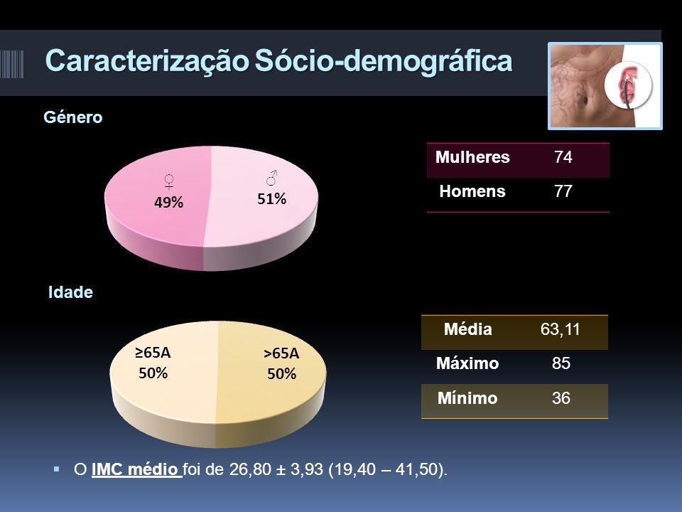 Caracterização Sócio-demográfica Mulheres74 Homens77 Média63,11 Máximo85 Mínimo36  O IMC médio foi de 26,80 ± 3,93 (19,40 – 41,50).