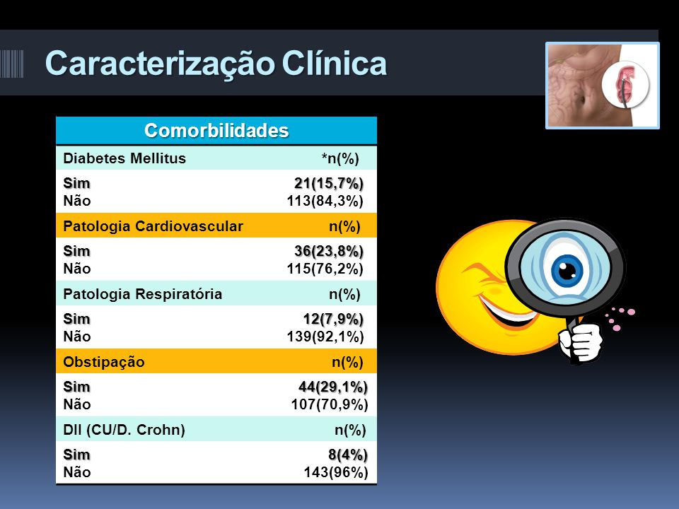 Caracterização Clínica Comorbilidades Diabetes Mellitus *n(%) Sim 21(15,7%) Não 113(84,3%) Patologia Cardiovascular n(%) Sim 36(23,8%) Não 115(76,2%)