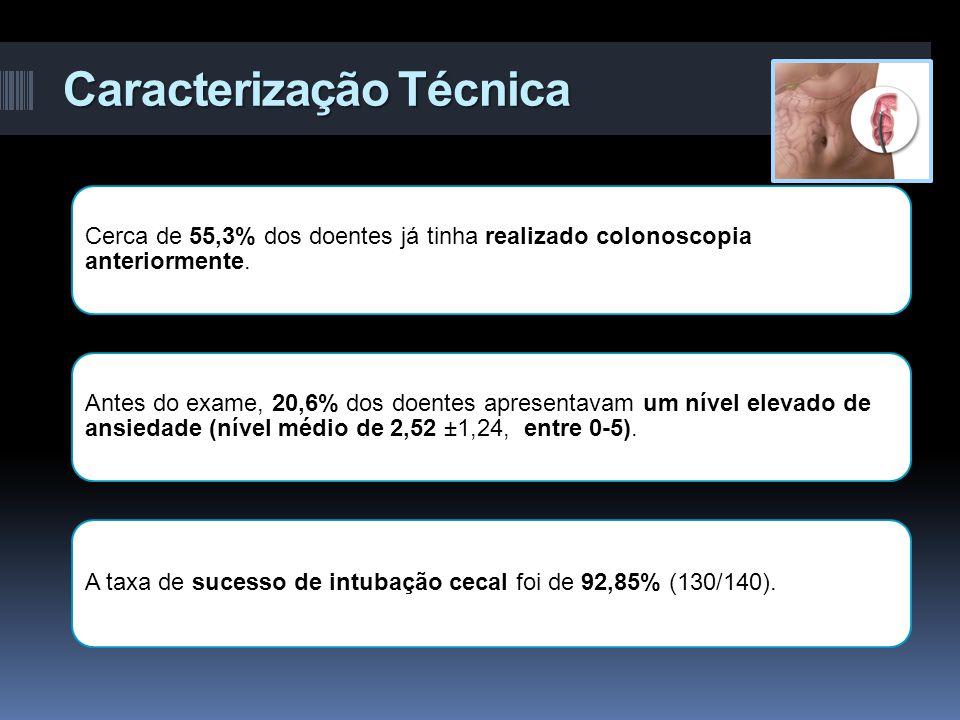 Caracterização Técnica Cerca de 55,3% dos doentes já tinha realizado colonoscopia anteriormente. Antes do exame, 20,6% dos doentes apresentavam um nív