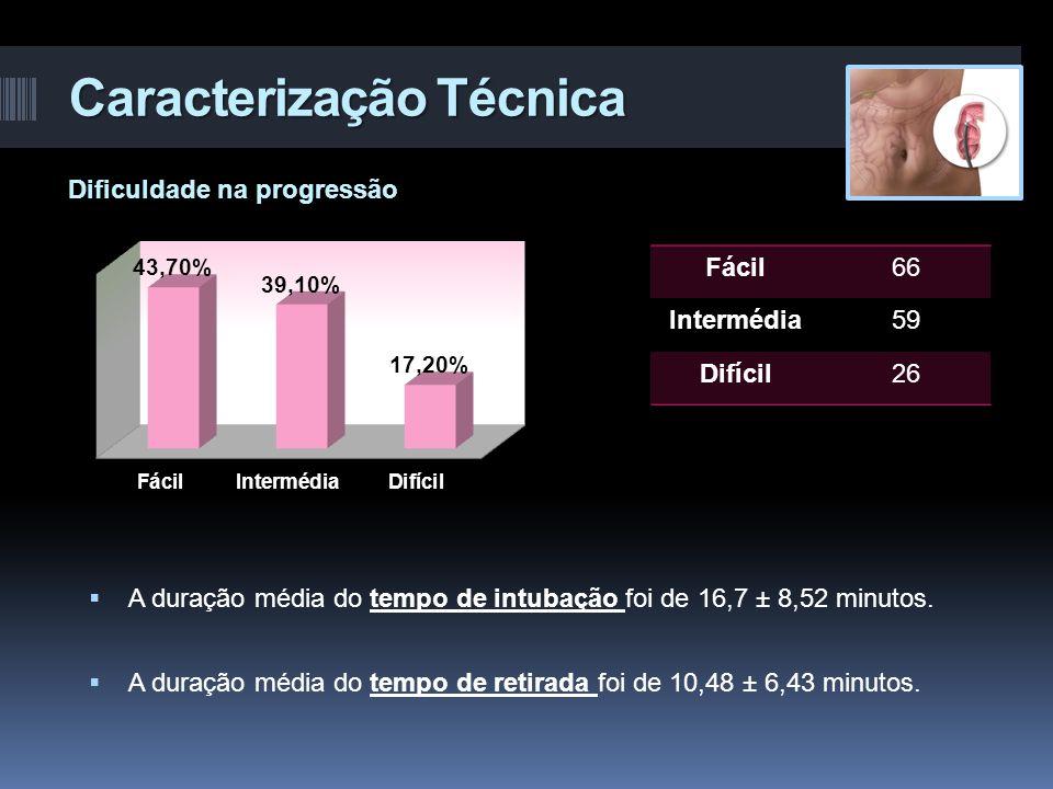 Caracterização Técnica  A duração média do tempo de intubação foi de 16,7 ± 8,52 minutos.  A duração média do tempo de retirada foi de 10,48 ± 6,43