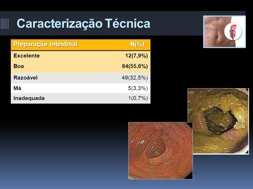Caracterização Técnica Preparação Intestinal N(%) Excelente12(7,9%) Boa84(55,6%) Razoável49(32,5%) Má5(3,3%) Inadequada1(0,7%)