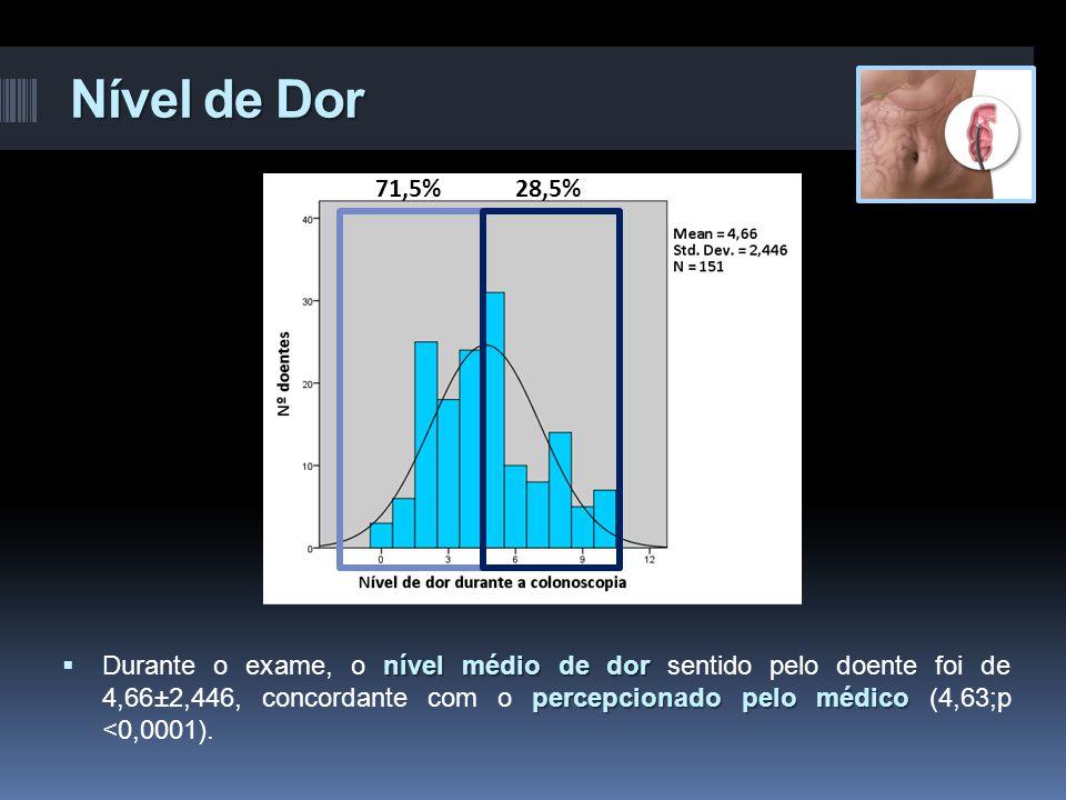 Nível de Dor nível médio de dor percepcionado pelo médico  Durante o exame, o nível médio de dor sentido pelo doente foi de 4,66±2,446, concordante c
