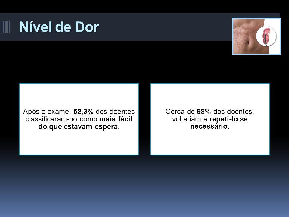 Nível de Dor 71,5% 28,5% Após o exame, 52,3% dos doentes classificaram-no como mais fácil do que estavam espera. Cerca de 98% dos doentes, voltariam a