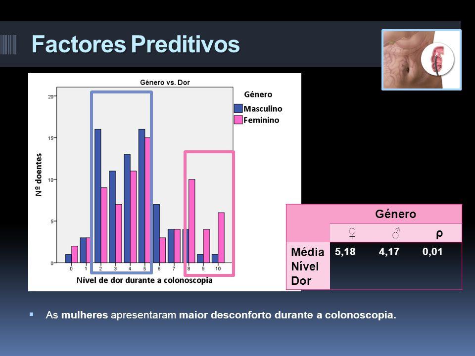 Factores Preditivos Género ♀♂ρ Média Nível Dor 5,184,170,01  As mulheres apresentaram maior desconforto durante a colonoscopia.