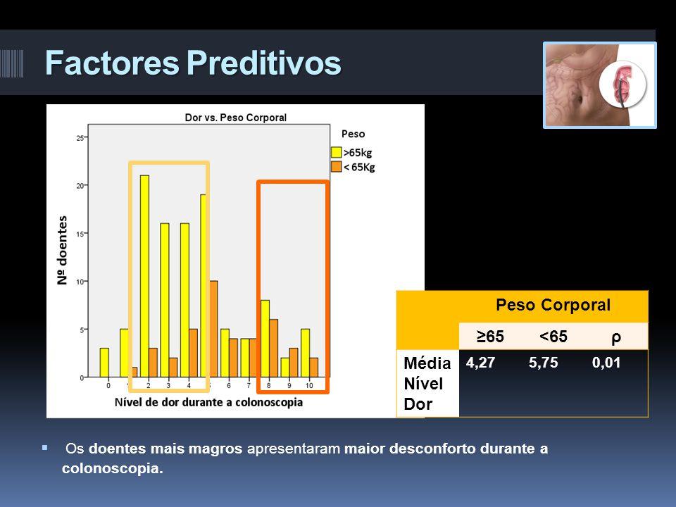 Factores Preditivos 71,5% 28,5% Peso Corporal ≥65<65ρ Média Nível Dor 4,275,750,01  Os doentes mais magros apresentaram maior desconforto durante a c