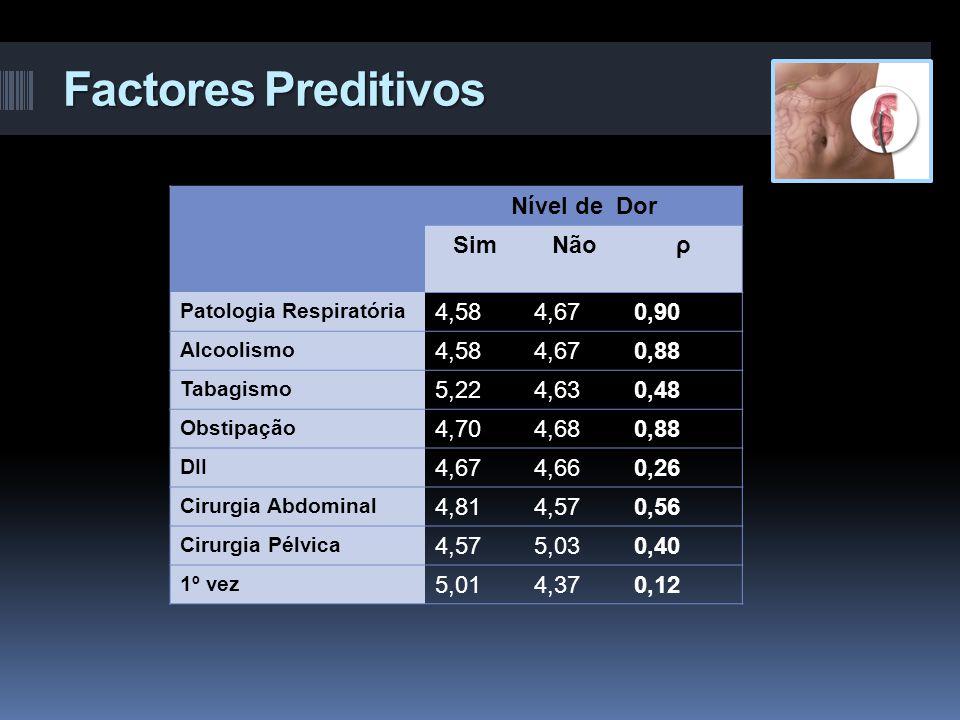 Factores Preditivos Nível de Dor SimNãoρ Patologia Respiratória 4,584,670,90 Alcoolismo 4,584,670,88 Tabagismo 5,224,630,48 Obstipação 4,704,680,88 DI