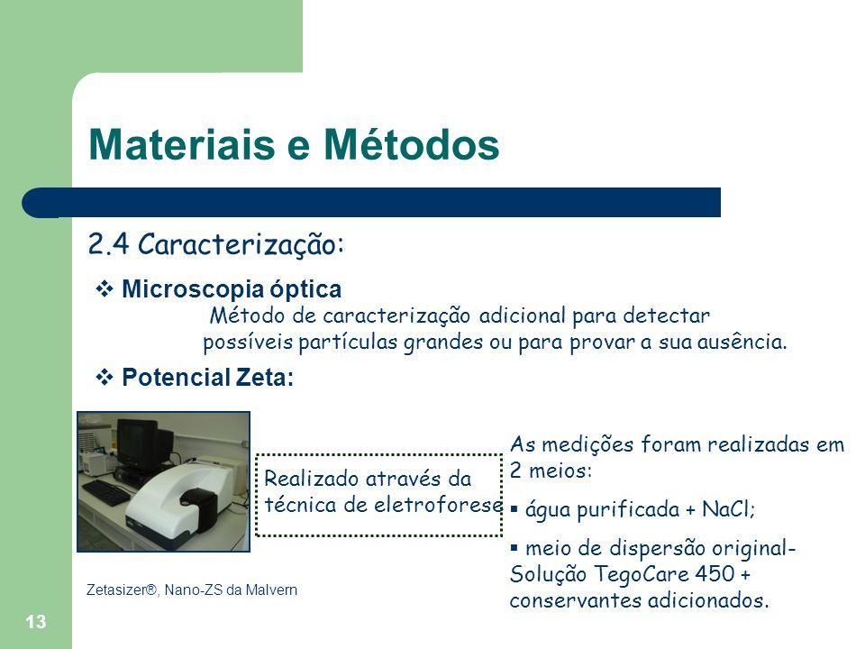 Materiais e Métodos 2.4 Caracterização: Zetasizer®, Nano-ZS da Malvern As medições foram realizadas em 2 meios:  água purificada + NaCl;  meio de dispersão original- Solução TegoCare 450 + conservantes adicionados.