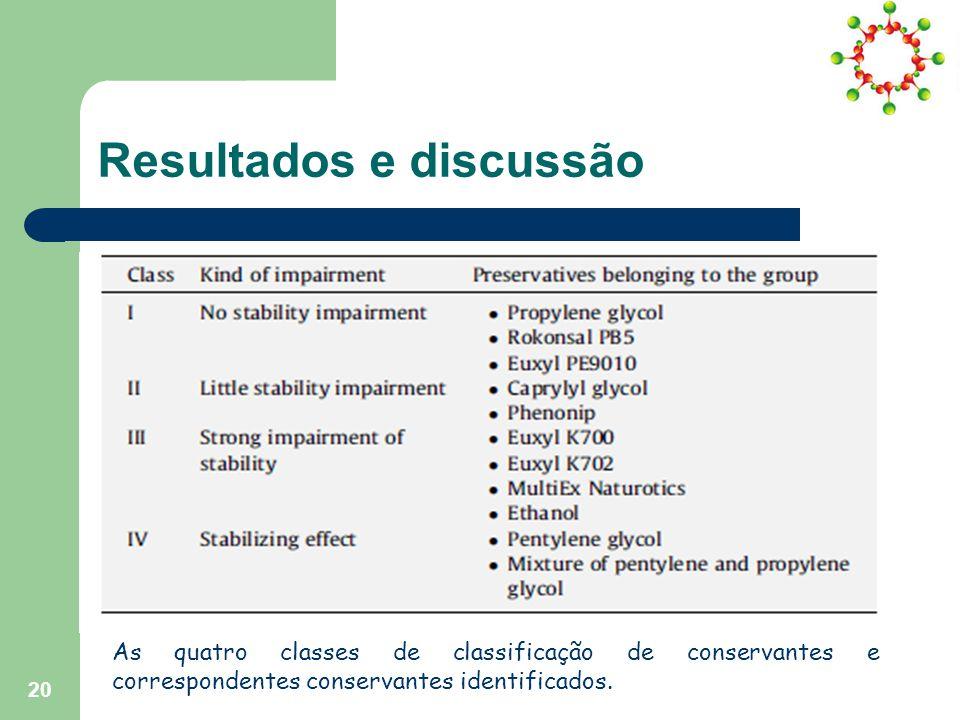 Resultados e discussão As quatro classes de classificação de conservantes e correspondentes conservantes identificados.