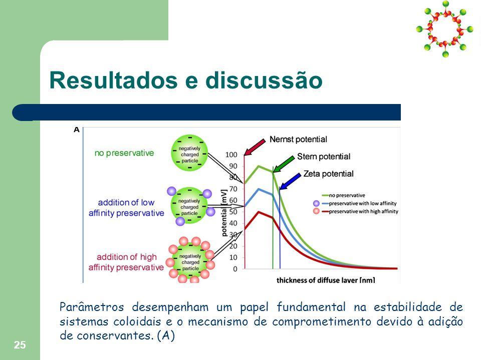Resultados e discussão Parâmetros desempenham um papel fundamental na estabilidade de sistemas coloidais e o mecanismo de comprometimento devido à adição de conservantes.