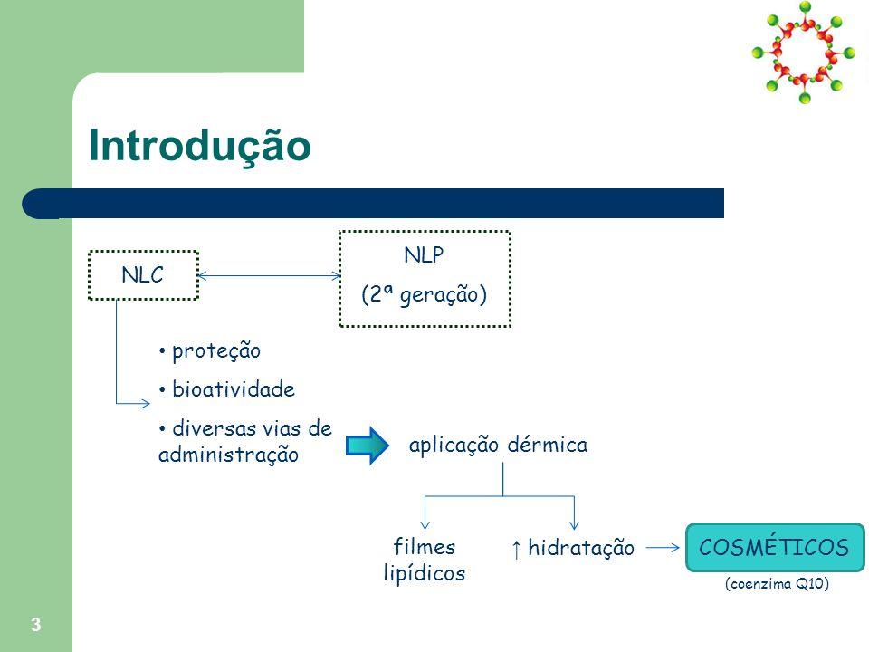 Introdução NLC NLP (2ª geração) proteção bioatividade diversas vias de administração aplicação dérmica filmes lipídicos ↑ hidrataçãoCOSMÉTICOS (coenzima Q10) 3