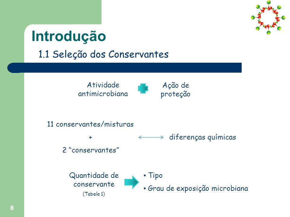 8 Atividade antimicrobiana Introdução 1.1 Seleção dos Conservantes Ação de proteção 11 conservantes/misturas + 2 conservantes diferenças químicas Quantidade de conservante (Tabela 1) Tipo Grau de exposição microbiana
