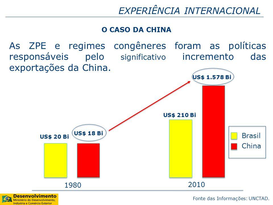 EXPERIÊNCIA INTERNACIONAL As ZPE e regimes congêneres foram as políticas responsáveis pelo significativo incremento das exportações da China.