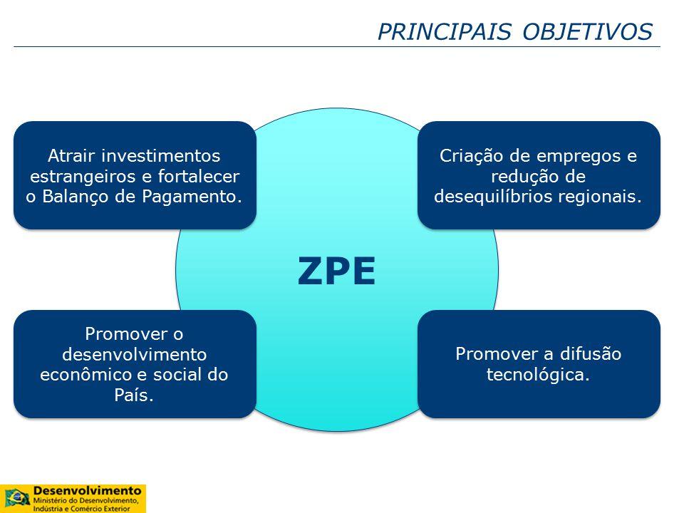ZPE PRINCIPAIS OBJETIVOS Atrair investimentos estrangeiros e fortalecer o Balanço de Pagamento.